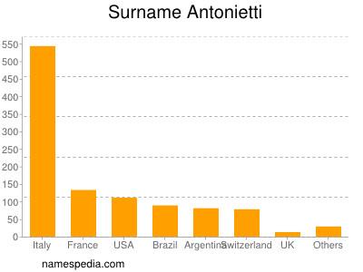 Surname Antonietti