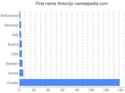Given name Antonijo