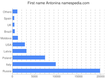 Given name Antonina