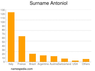 Surname Antoniol