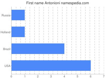 Given name Antonioni