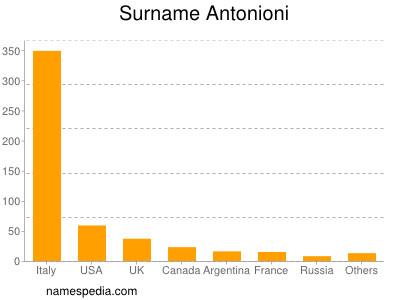 Surname Antonioni
