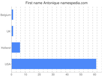Given name Antonique