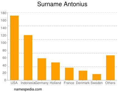 Surname Antonius