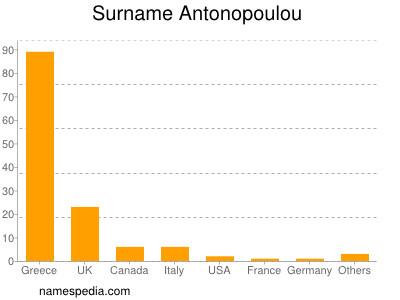 Surname Antonopoulou