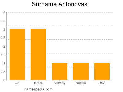 Surname Antonovas