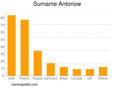 Surname Antonow