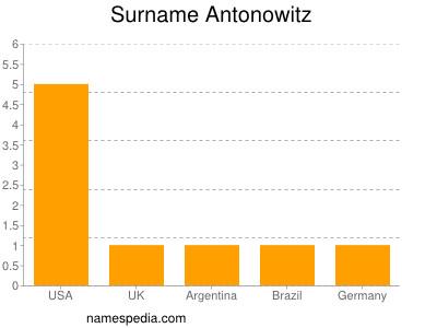 Surname Antonowitz