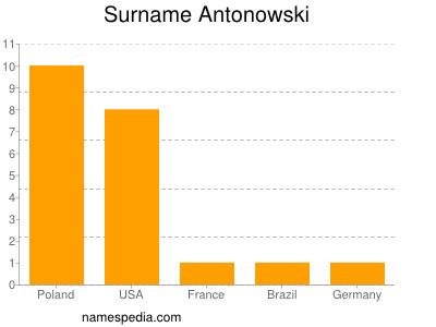 Surname Antonowski