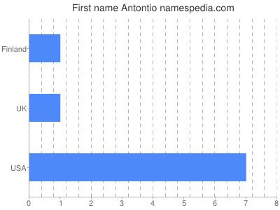 Given name Antontio