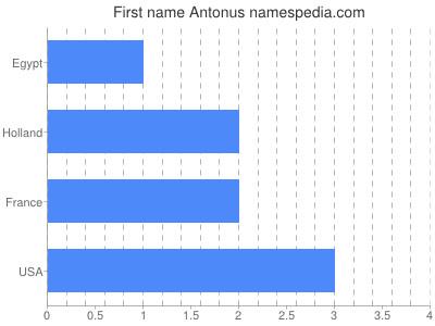 Given name Antonus