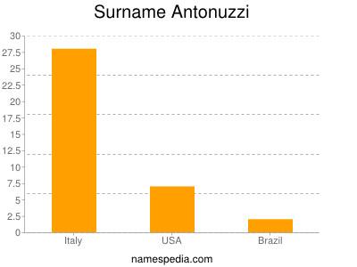 Surname Antonuzzi