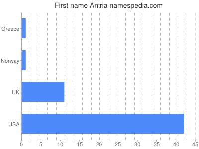 Given name Antria