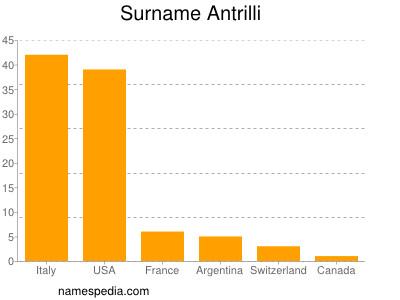 Surname Antrilli