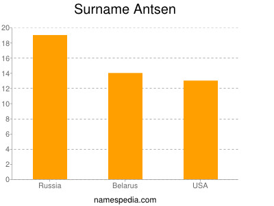 Surname Antsen