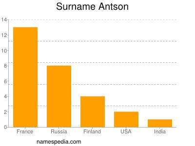 Surname Antson