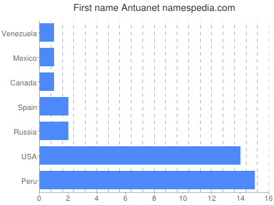 Given name Antuanet