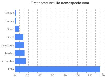 Given name Antulio