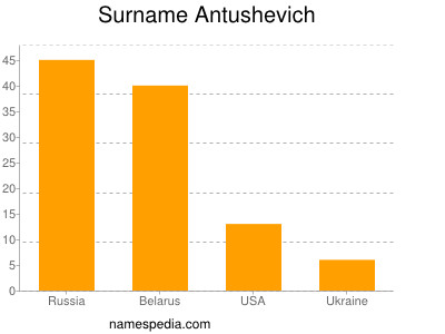 Surname Antushevich