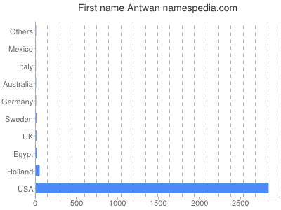 Given name Antwan