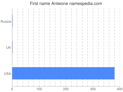 Given name Antwone