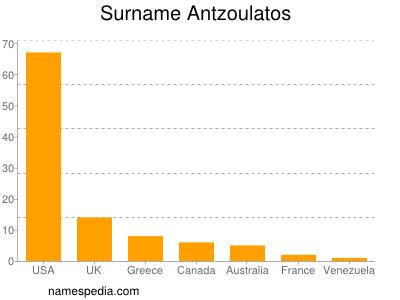 Surname Antzoulatos