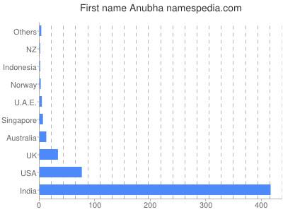 Given name Anubha
