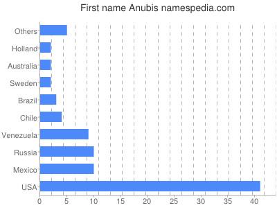 Given name Anubis