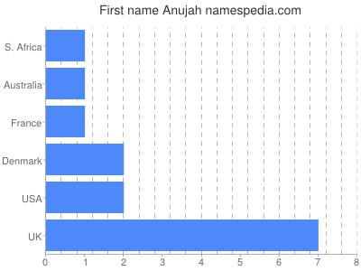Given name Anujah
