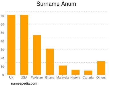 Surname Anum