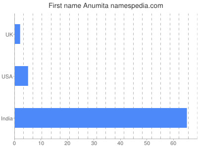 Given name Anumita