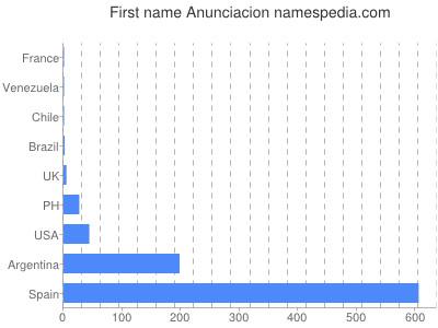 Given name Anunciacion