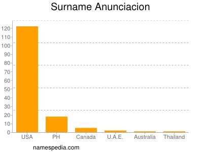 Surname Anunciacion