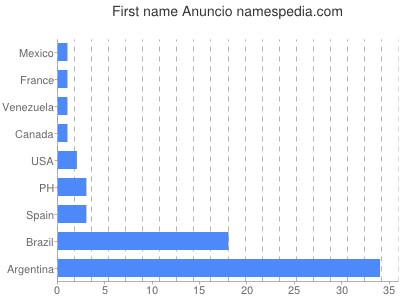 Given name Anuncio