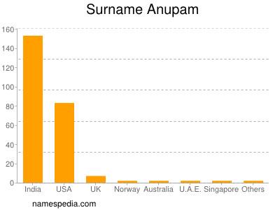 Surname Anupam