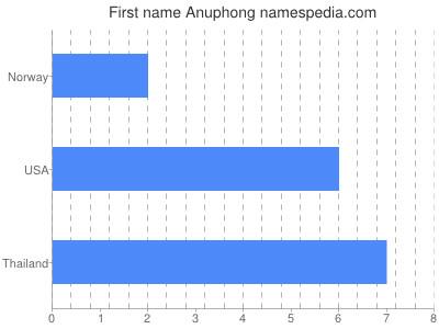 Given name Anuphong