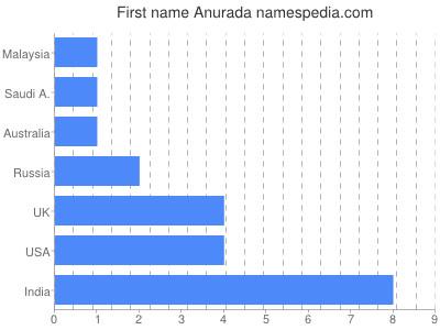 Given name Anurada