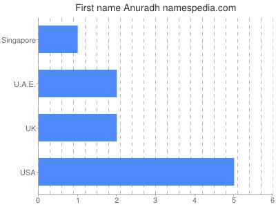 Given name Anuradh