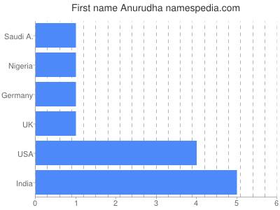 Given name Anurudha