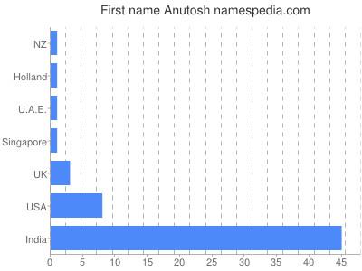 Given name Anutosh