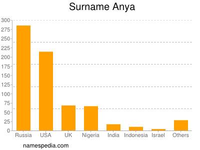 Surname Anya
