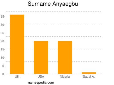 Surname Anyaegbu