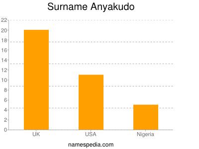 Surname Anyakudo