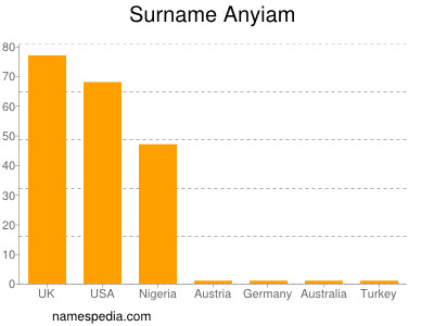 Surname Anyiam
