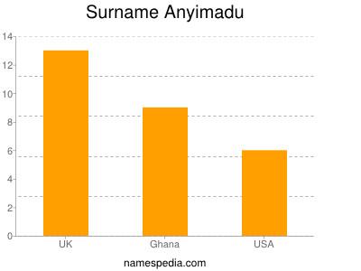 Surname Anyimadu