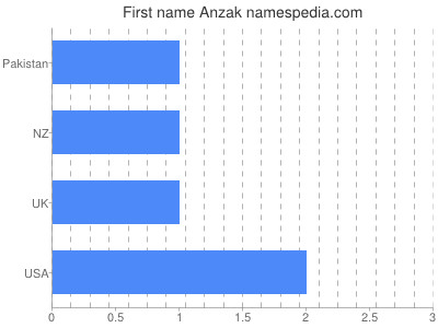 Given name Anzak