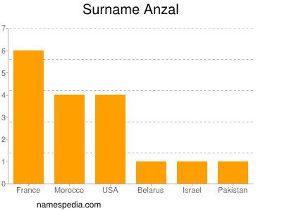 Surname Anzal