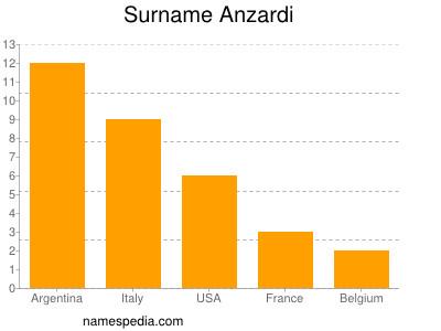 Surname Anzardi