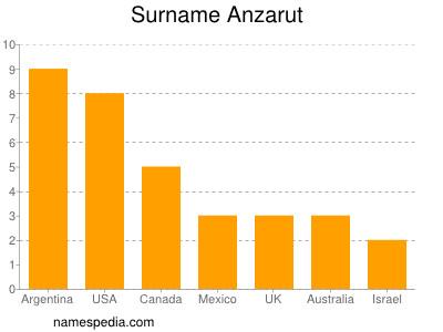 Surname Anzarut