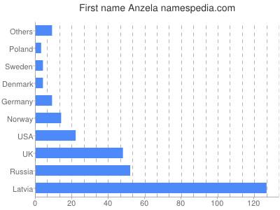Given name Anzela